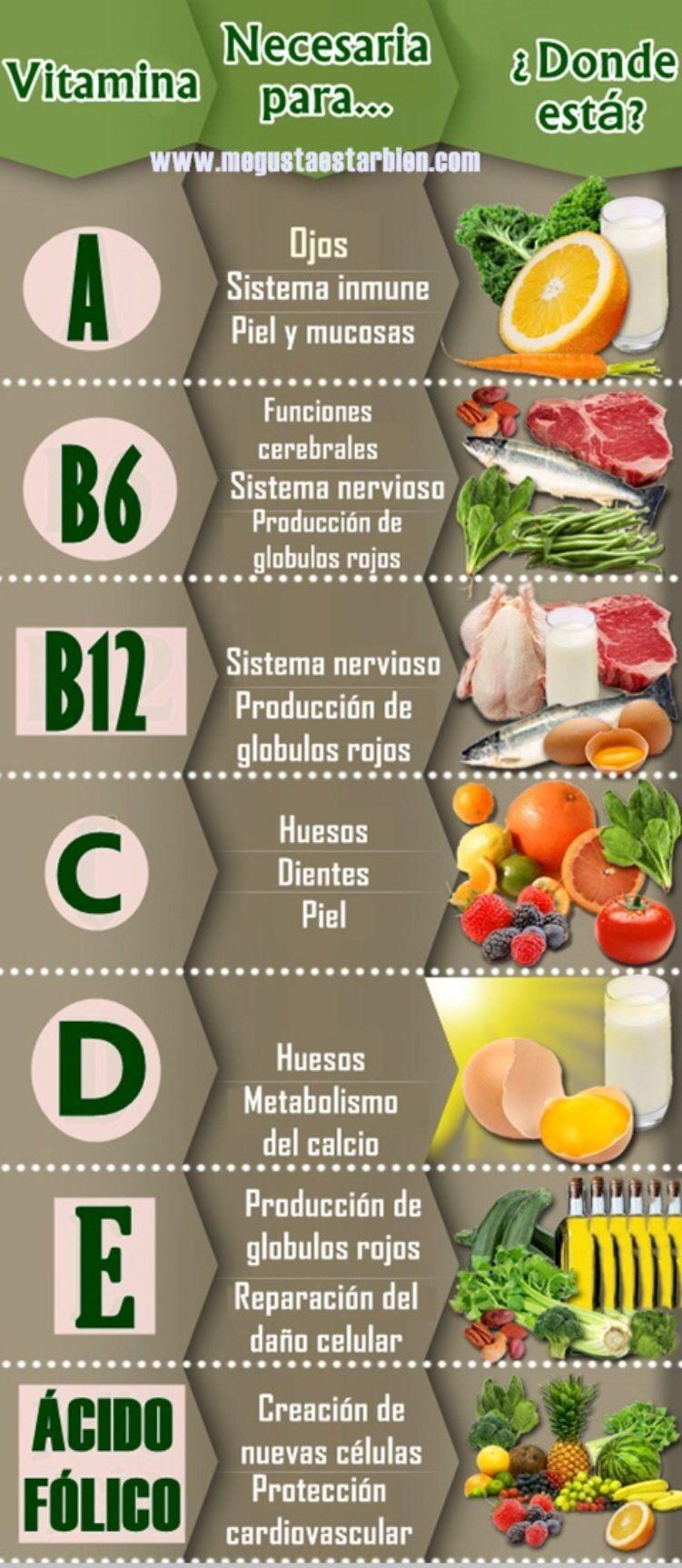 Resultado de imagen de Cuadro de Vitaminas y su remedio natural
