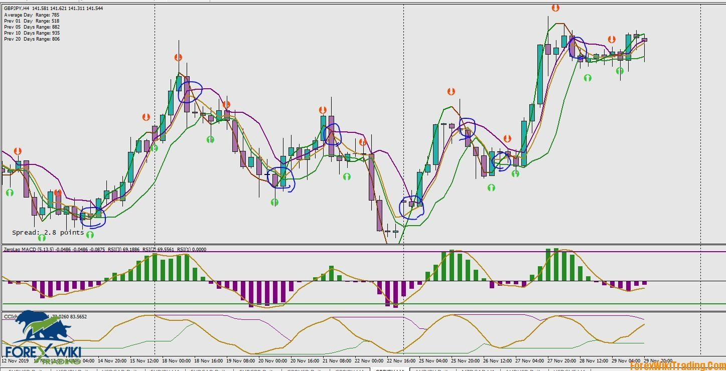 4 Hour Entry Signal Intraday Trading Day Trading Forex Trading