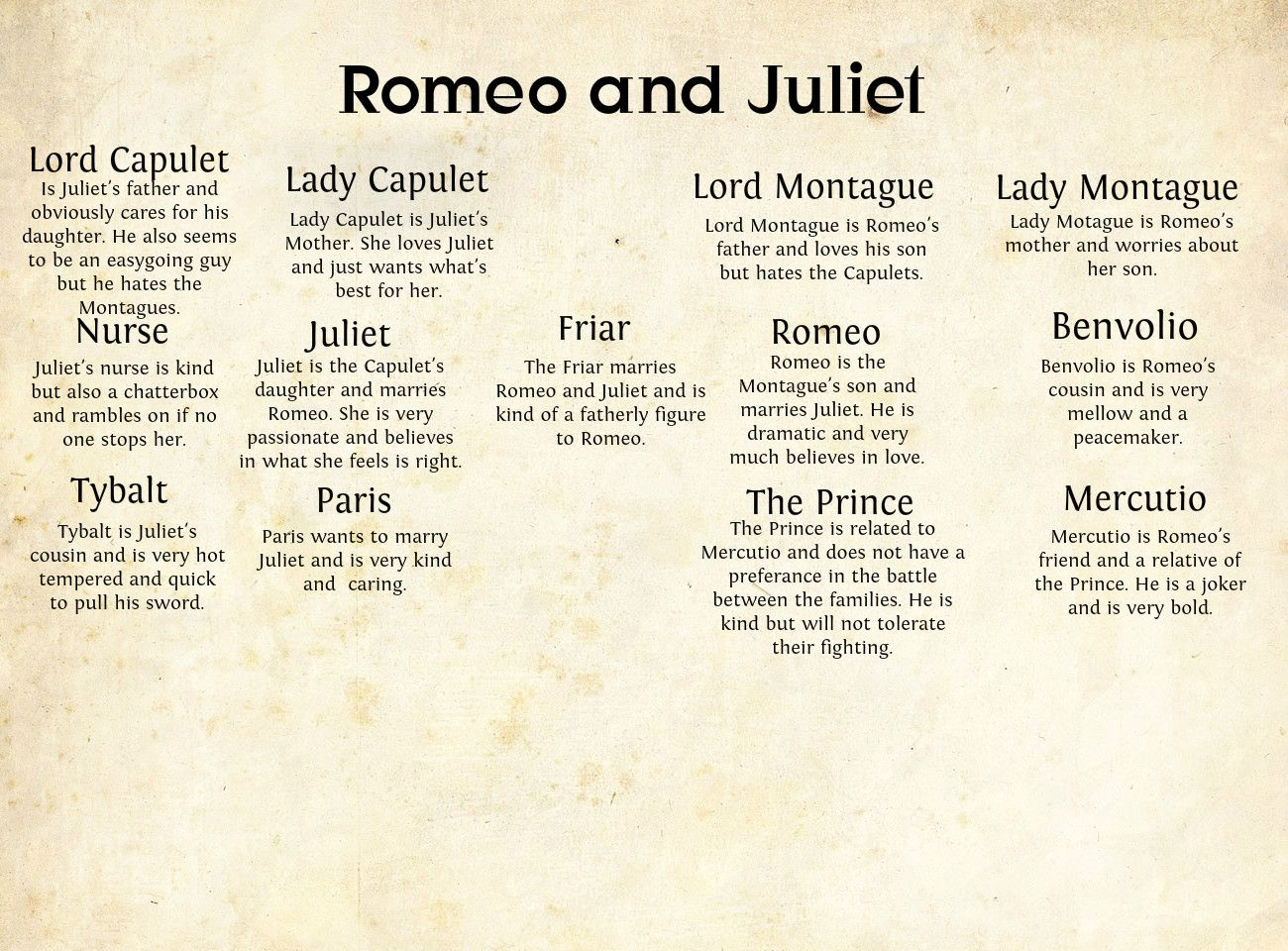 romeo and juliet main characteristics of an important relationship 6 romeo and juliet as a story of a revolt against authority 7 contrast between the characters of mercutio and tybalt why does mercutio hate tybalt the conclusion for romeo and juliet essay should tie together all important themes and answer significant questions that run throughout your.