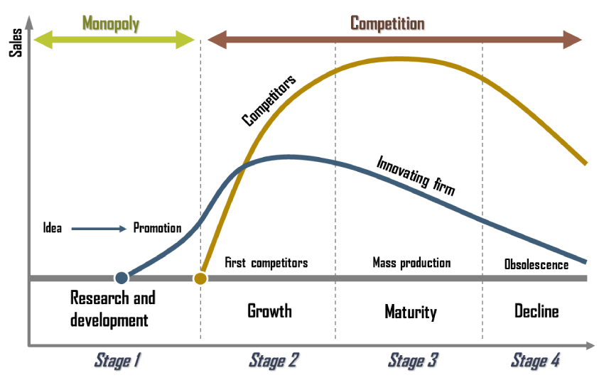 Strategies used in the maturity stage of the product life cycle