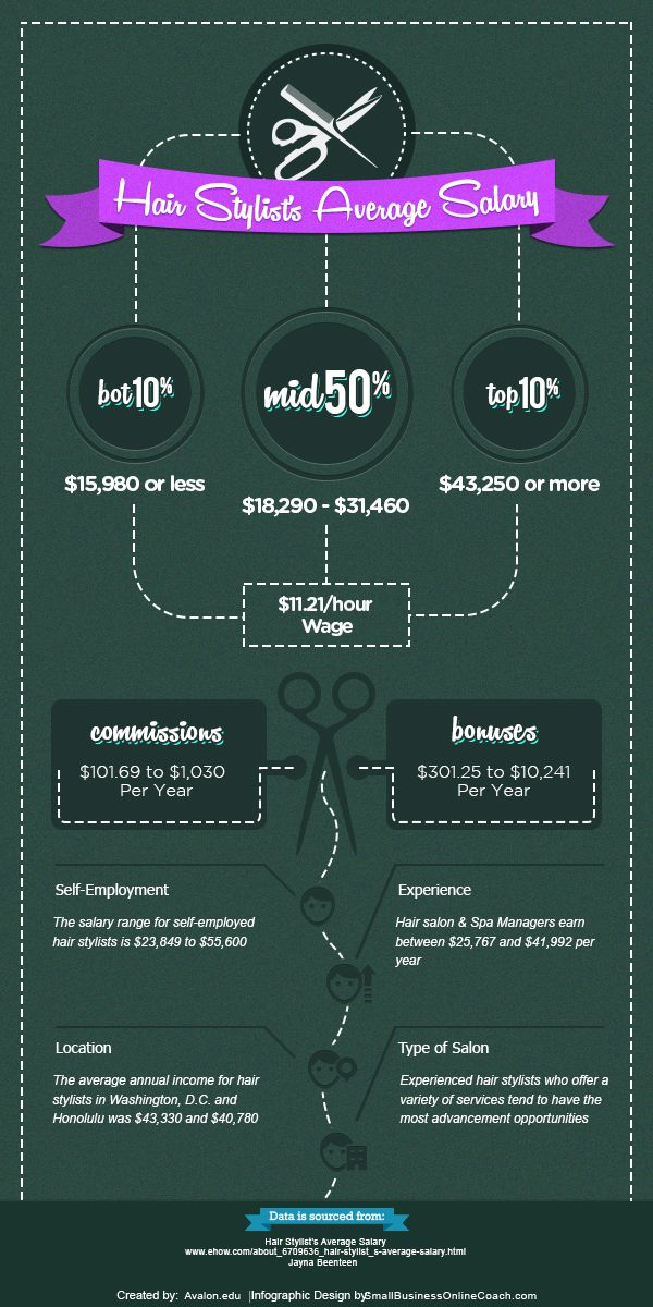 Hair Stylists Average Salary