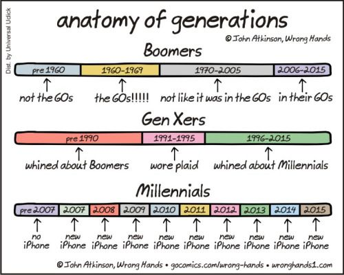 By Wrong Hands Millennials Generation Funny Comics Funny Images