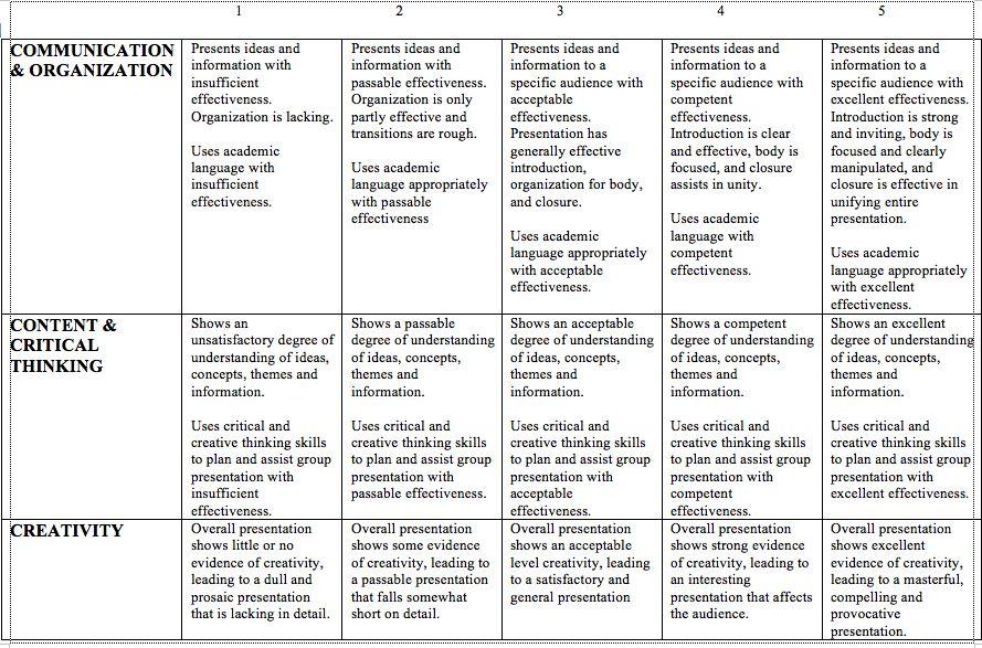Group Rubric  Rubrics Social Studies And Homeschool