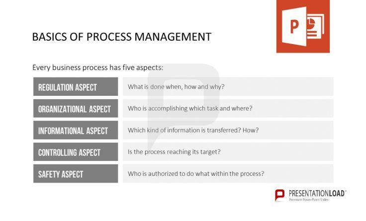 Every business process has five aspects regulation aspect - organizational assessment template