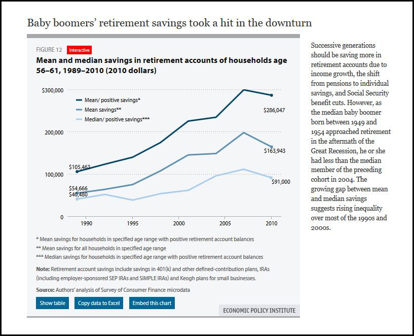 Mean versus Median Retirement Savings in USD : Economic Policy Institute epi.org