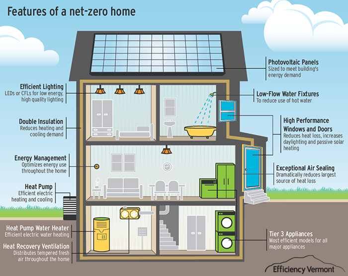 Net zero energy home features house plans pinterest for Zero energy home design