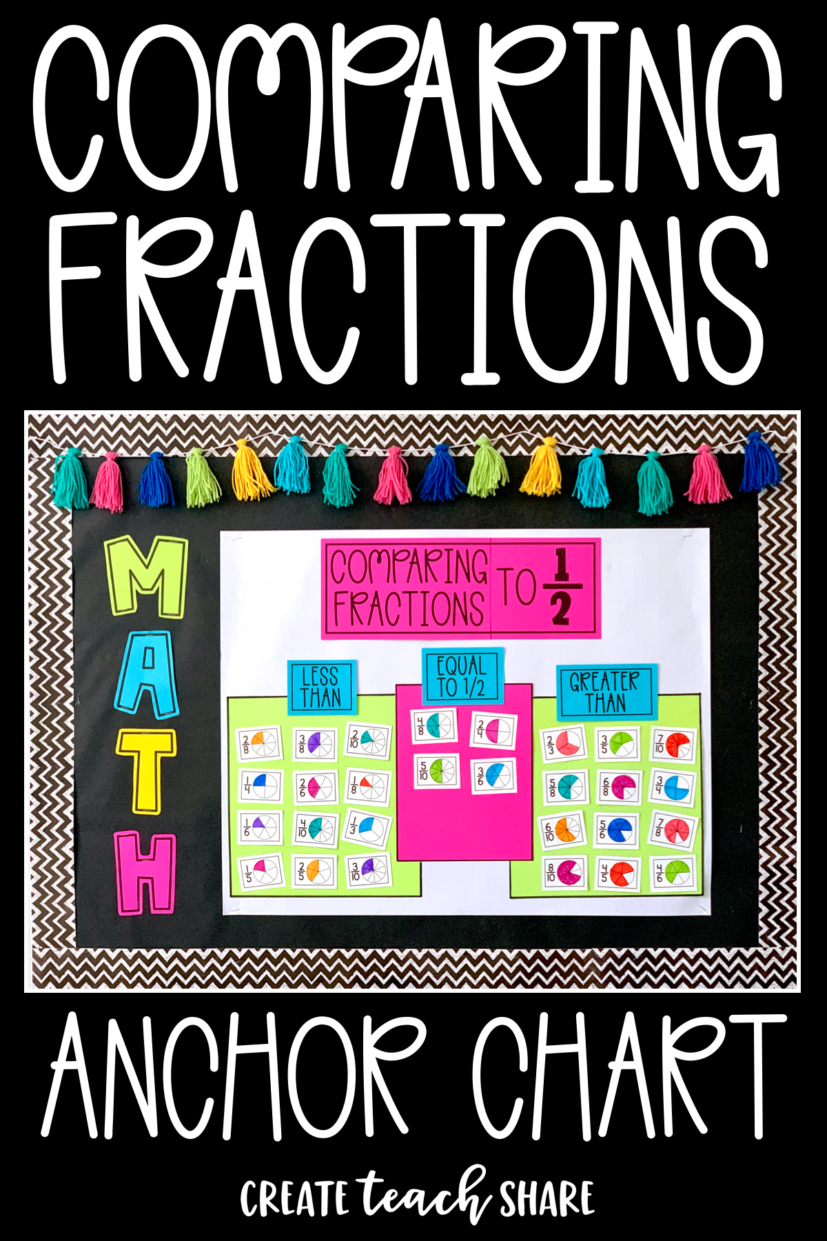 Comparing Fractions To One Half