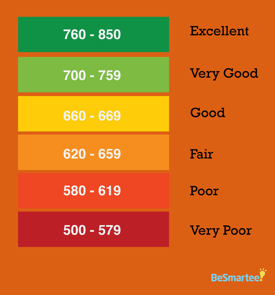 Credit Score Chart Ranges Experian Equifax Transunion Fico By Www Creditsesame Knowing And Monitoring Your Consumer File