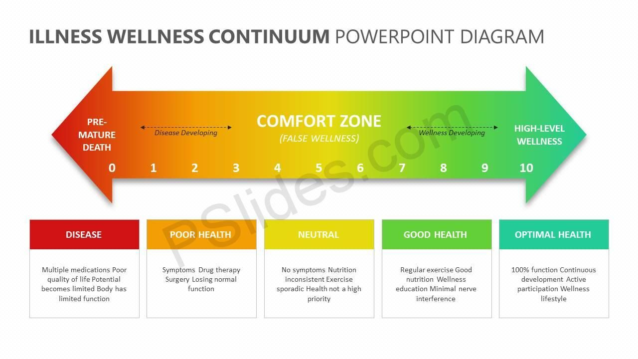 Illness Wellness Continuum Powerpoint Diagram With Images