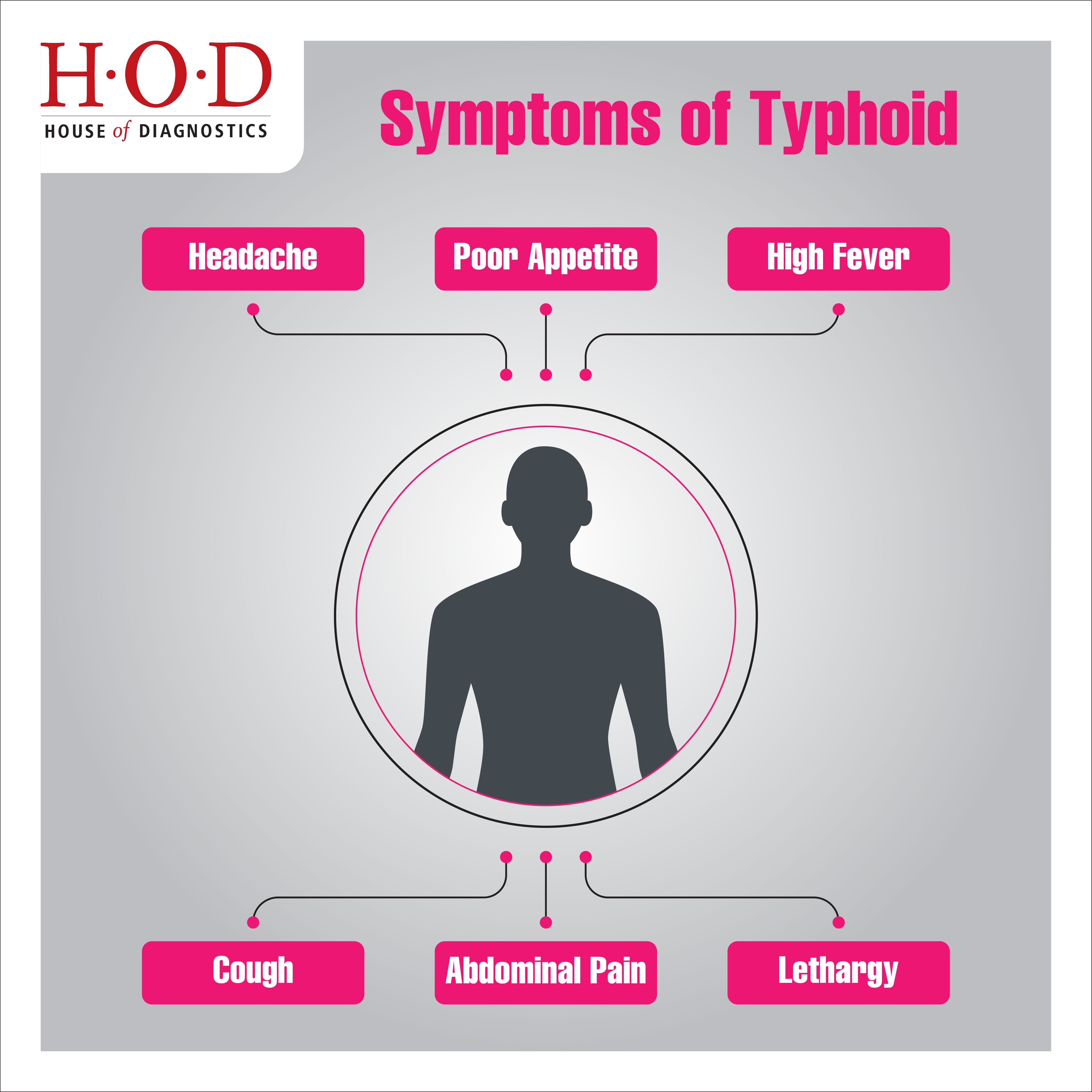 Typhoid Fever Symptoms Read More About Types Of Fever Here Fever Symptoms Typhoid Fever Symptoms