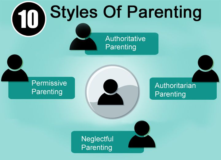 Child rearing styles essay
