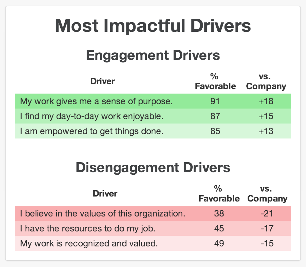 Free Employee Engagement Surveys  Employee Engagement Surveys