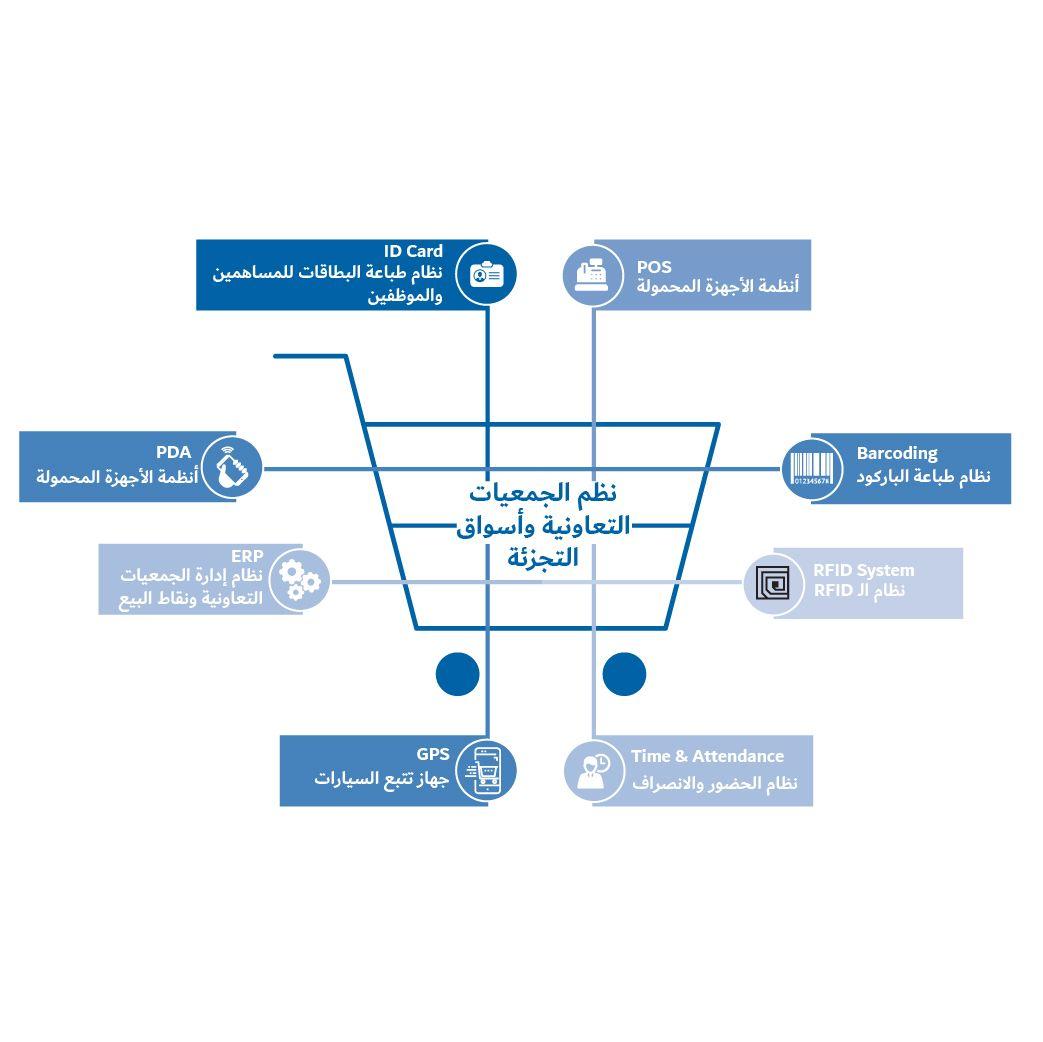 حلول تخطيط موارد المؤسسات الكويت حل تخطيط موارد المؤسسة In 2020 Business Solutions Solutions Business