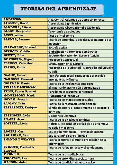 Teorias Del Aprendizaje Resumen Rutas Del Aprendizaje Teorias Del Aprendizaje Ensenanza Aprendizaje Psicologia Del Aprendizaje