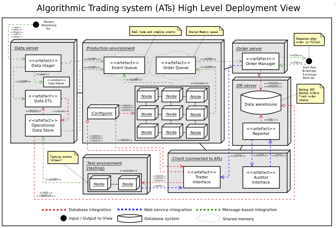 Pin by Eric on algorithm trading | System architecture diagram