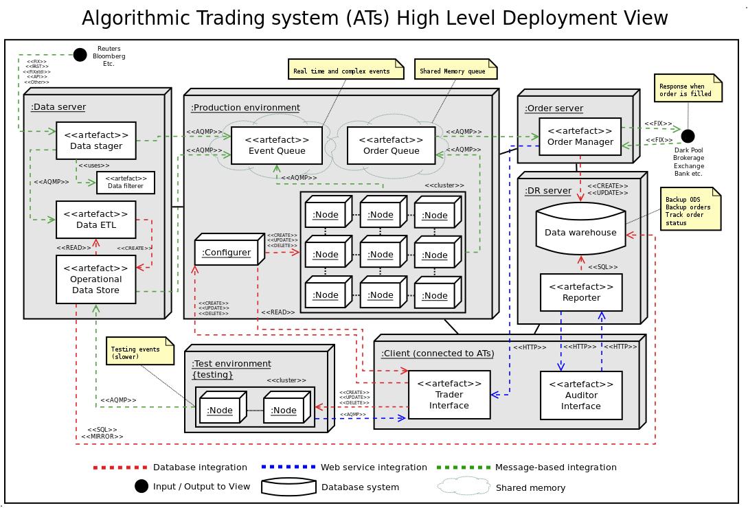 medium resolution of http www turingfinance com algorithmic trading system