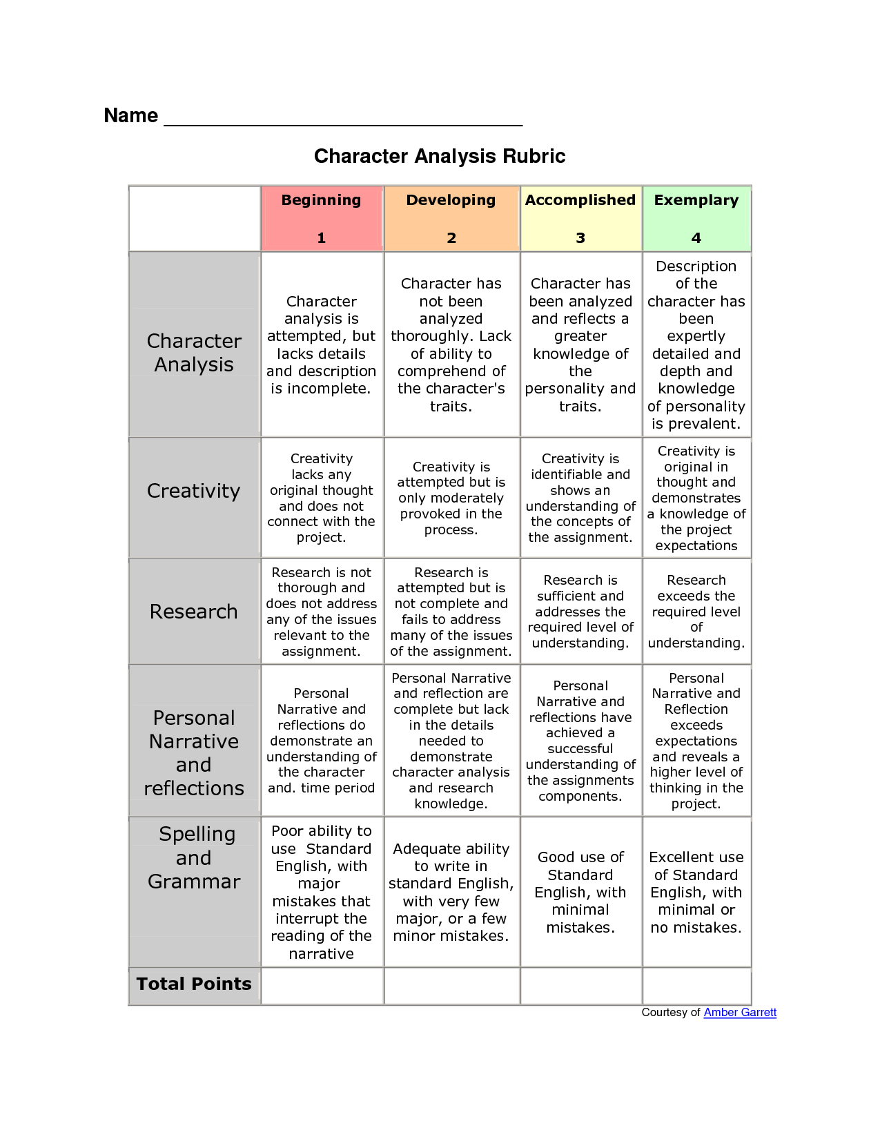 Rubric For Characterysis