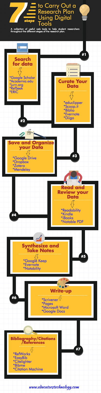 7 Step to Do Academic Research Using Digital Technologies ~ Educational Technology and Mobile Learning
