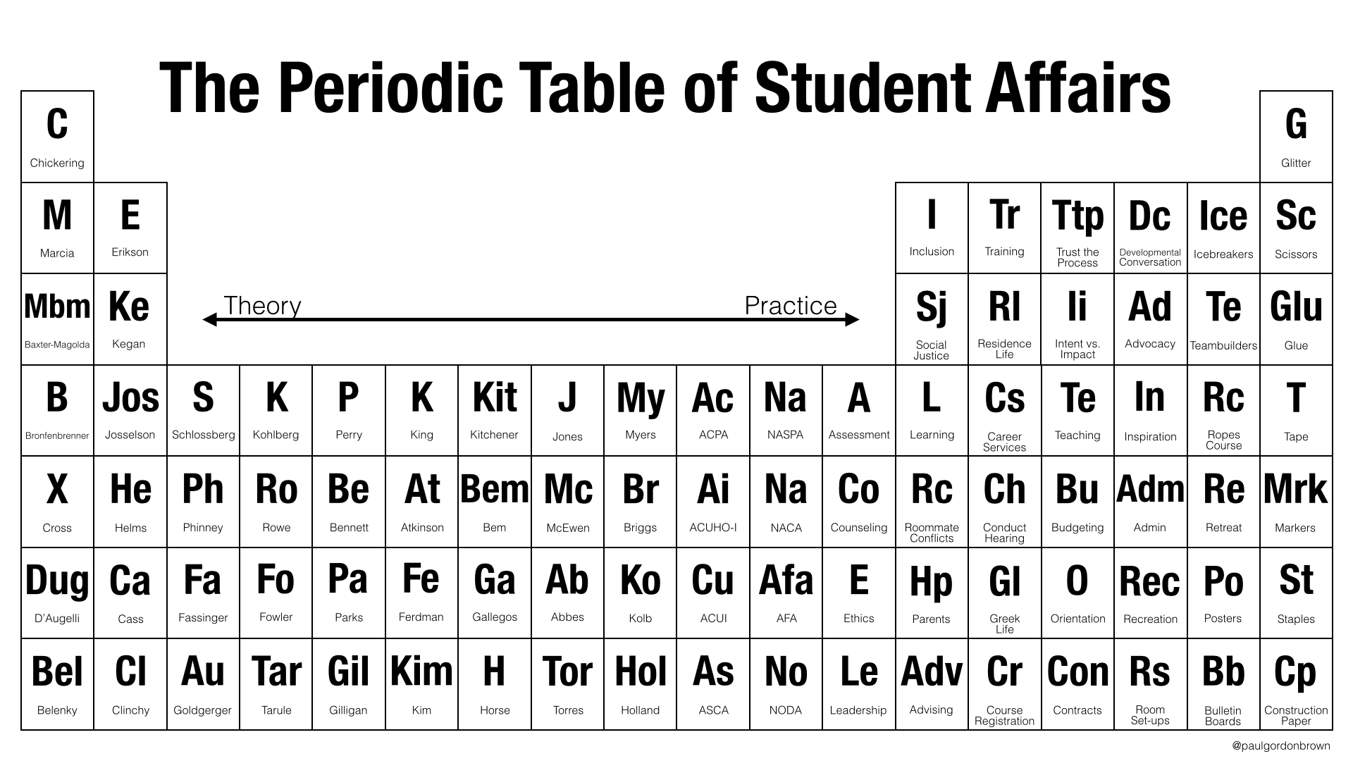 The Periodic Table of Student Affairs: From Theory to