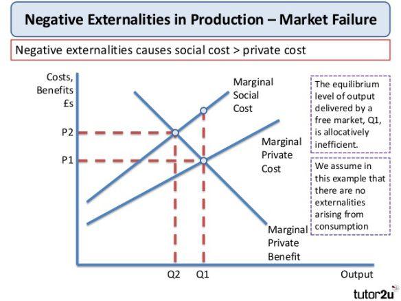 Economics of the Sugar Tax | Pinterest | Managerial economics, Maths ...