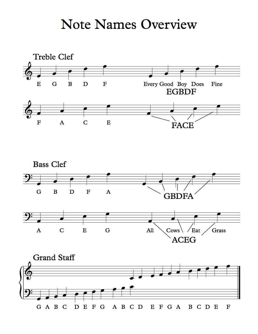 Treble and Bass Clef Note Names Overview - Free pdf Handout | piano