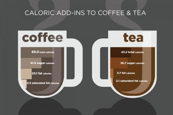 Study Shows How Many Calories Americans Add To Coffee Tea Calories In Sugar Coffee Calories Healthy Iced Coffee