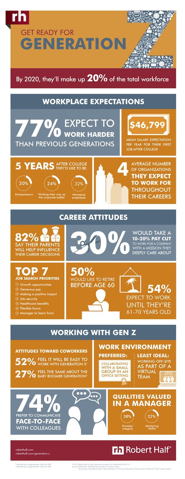 How Generation Z Feels About Work And Careers Infographic Generation Z Generation Career Management