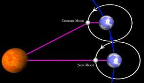 Image result for diagram of lunar eclipse earth moon and sun image result for diagram of lunar eclipse ccuart Choice Image