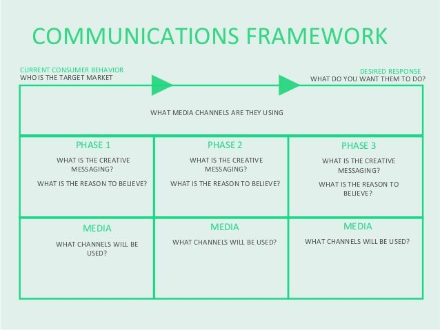 Communications Framework  Account Planning