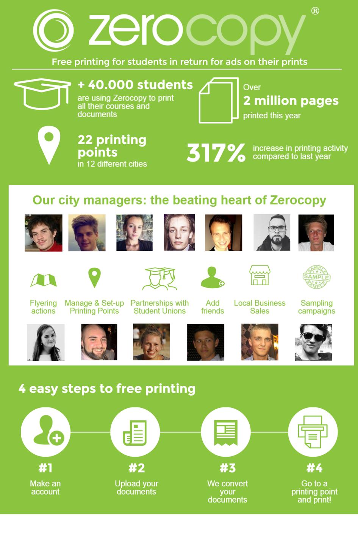 Zerocopy hits the mark of 40.000 students in Belgium
