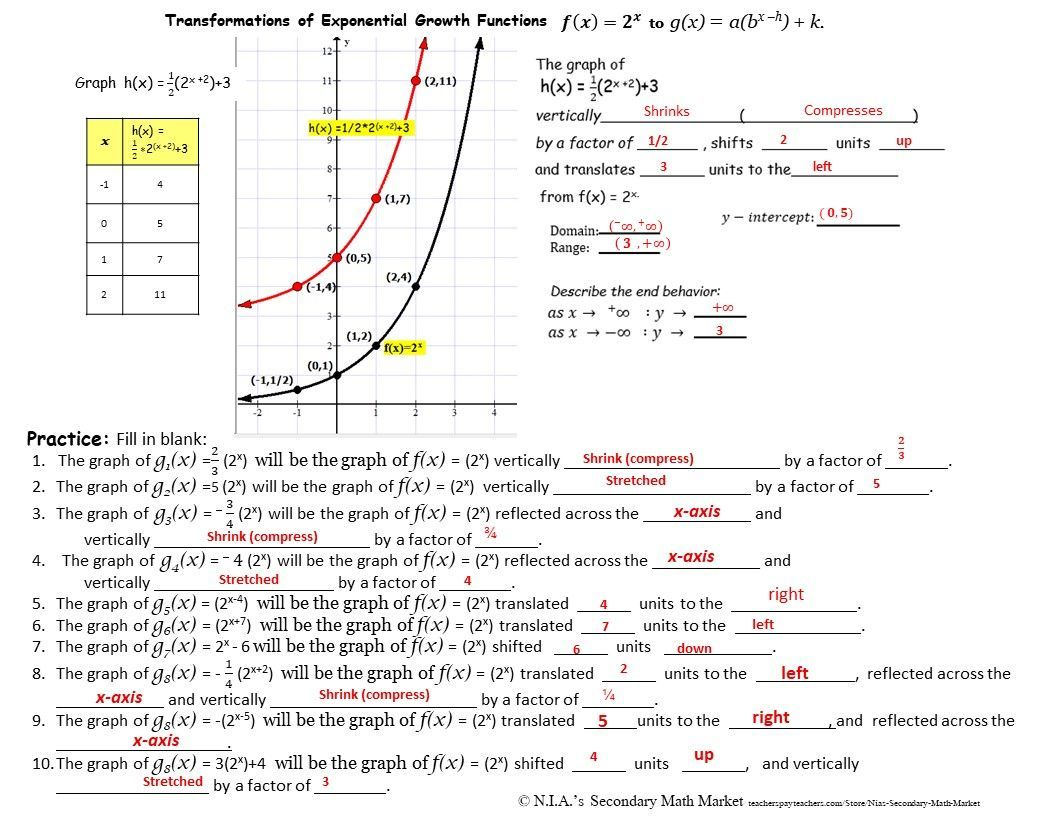 Exponential Growth Transformations Notes With Interval Notation Show The Step By Step Process Of The Basic Transformat Exponential Exponential Growth Notations