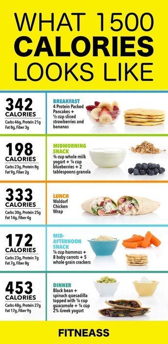 dieta calorie