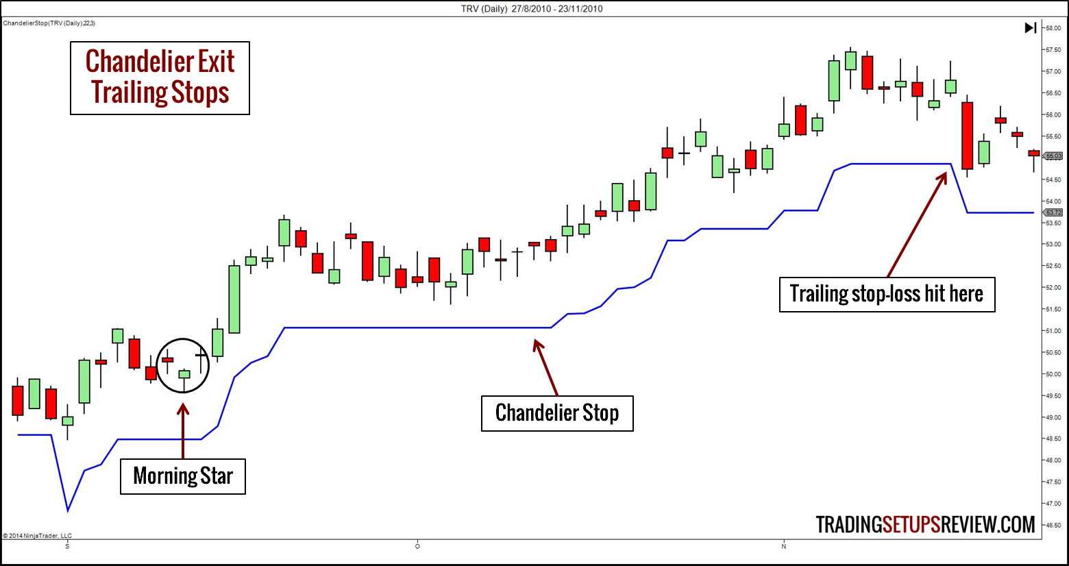 Chandelier Trailing Stop