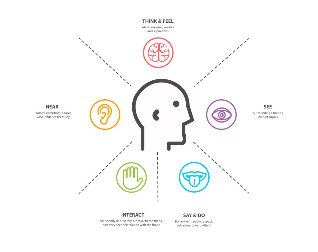 Αποτέλεσμα εικόνας για empathy map | CX | Pinterest | Http://www ...