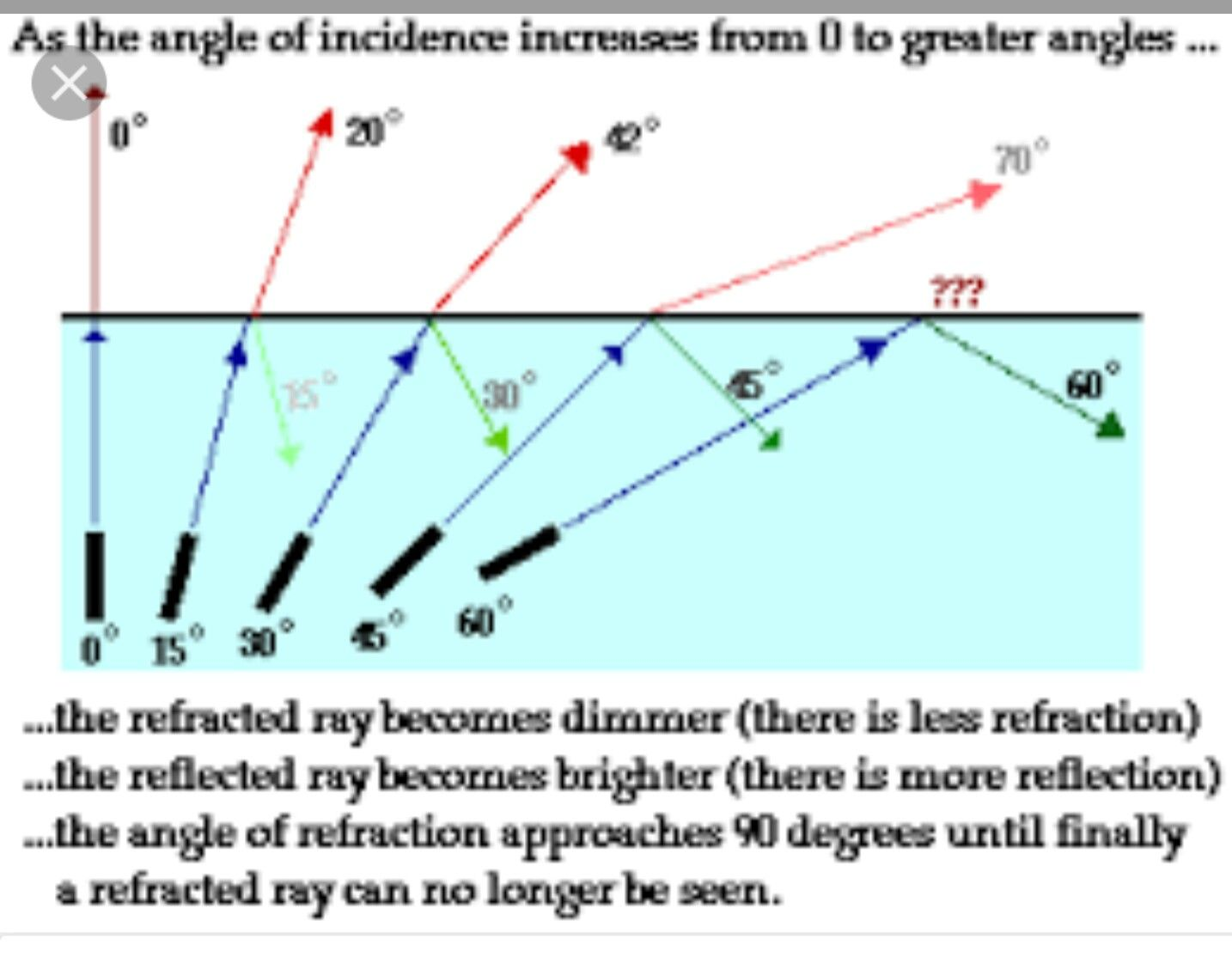Light Refraction Angle Of Incidence