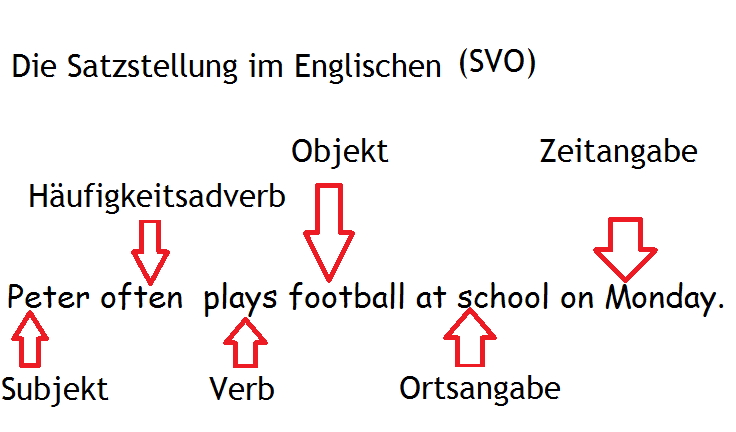 Signalwörter simple present interaktive Übungen ...
