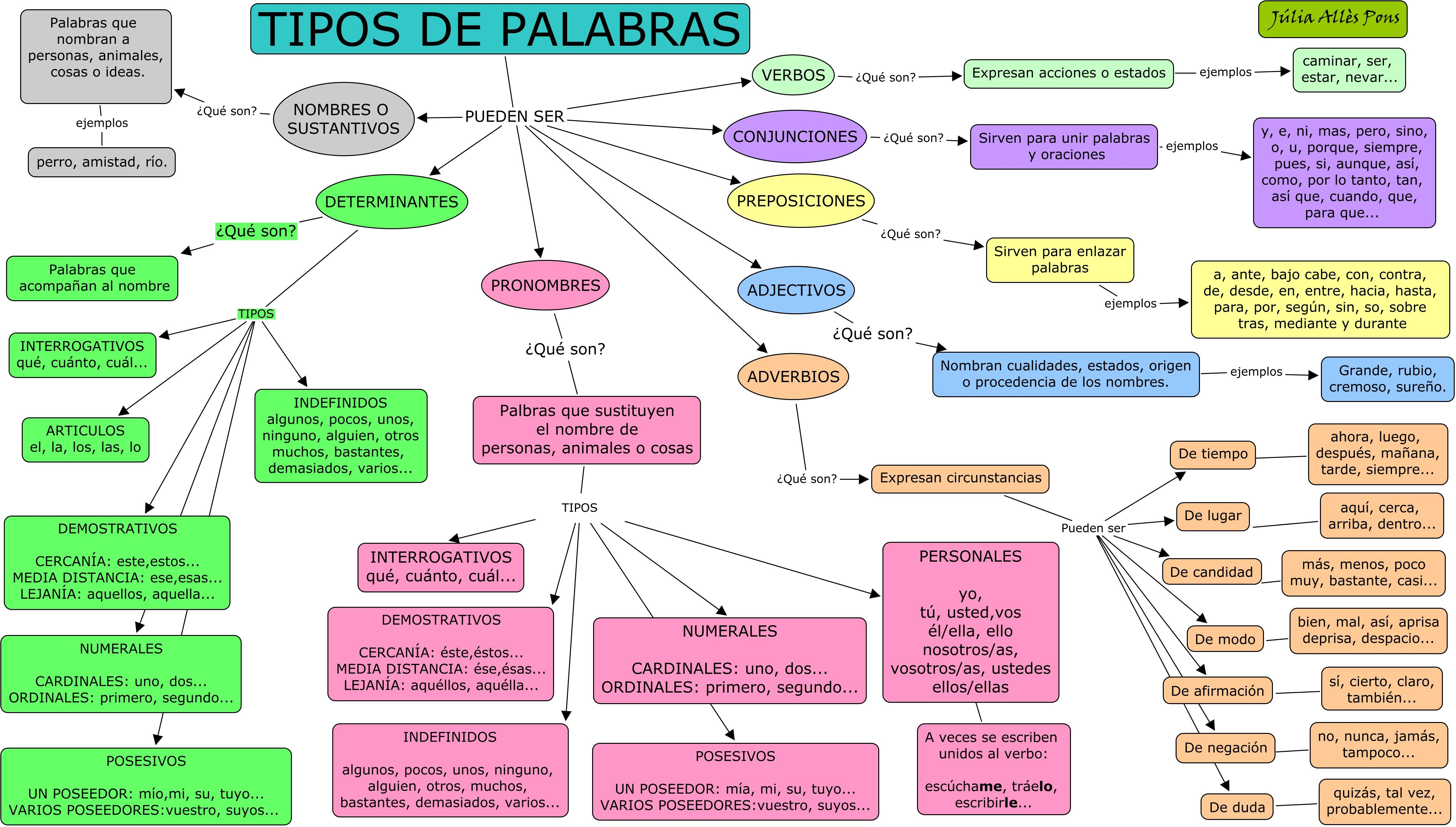 Las Mejores 15 Ideas De Categorías Gramaticales Categorías Gramaticales Gramática Española Gramática