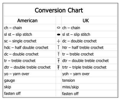 Crochet Conversion Chart Imagenes De Google Crochet Stitches Chart Crochet Stitches Guide Crochet Abbreviations