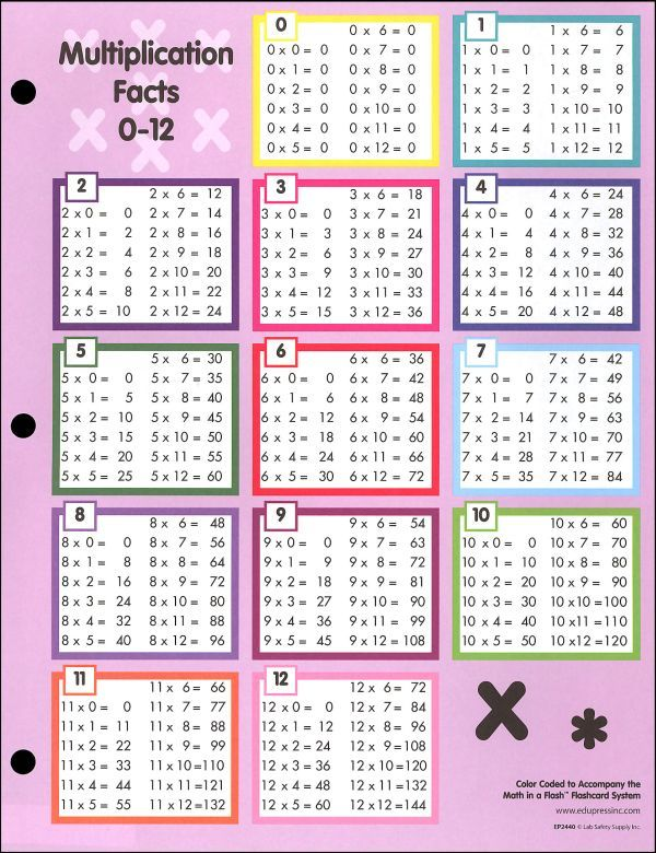 Multiplication chart also math pinterest rh