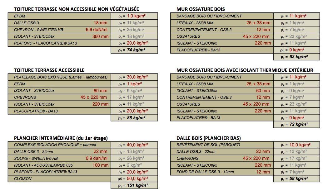 calcul descente de charge maison bois Agrandissement Pinterest