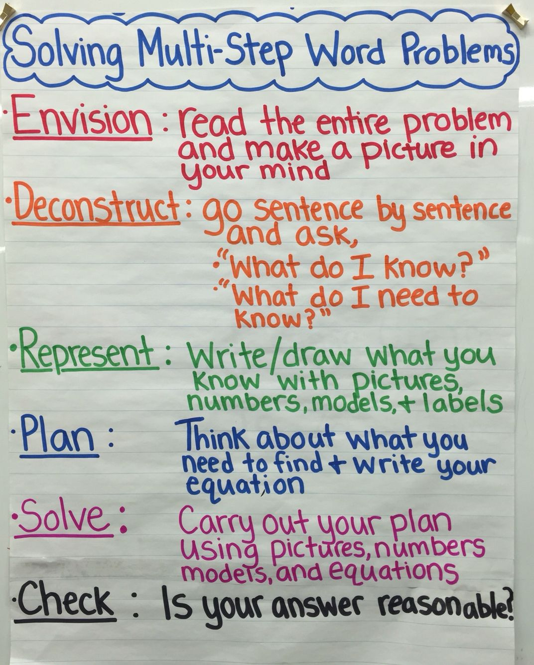 Solving Word Problems Anchor Chart