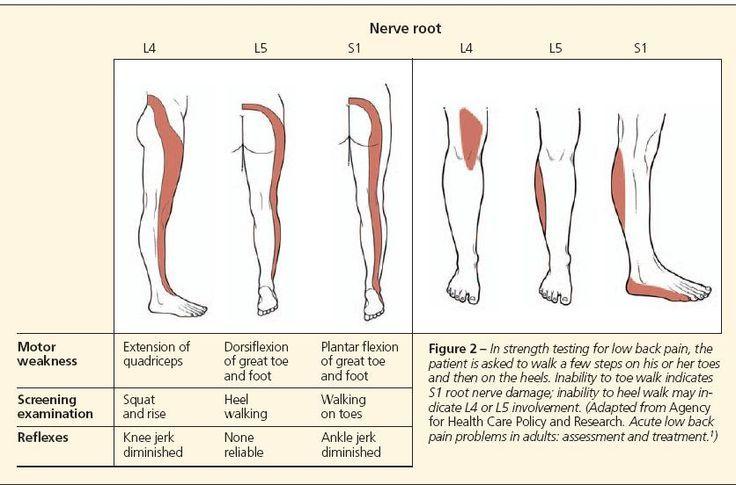 Opinion toe walking in adults treatment