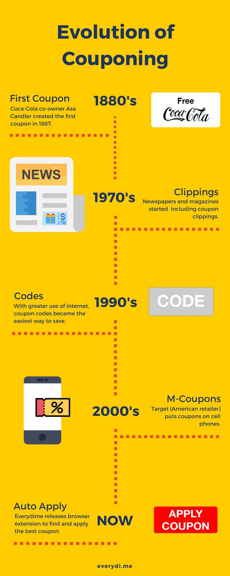 Evolution Of Coupons Couponing Coupons Couponstory Savemoney Shoppingtips Freemoney Cashbackeverytime Shopping Hacks Free Money Saving Money