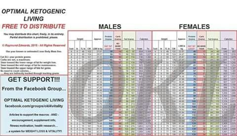 Okl Chart Carbs Ketogenic Low Carbohydrate Diet