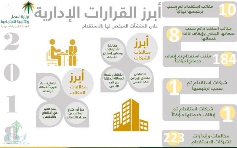 العمل تلغي تراخيص 3 مكاتب استقدام وتوقف خدمات 52 مكتبا آخرا الشعابي عبدالله الشعابي عقارات الطائف عقارات مكة عقارات جدة Real Estate 10 Things Dubai