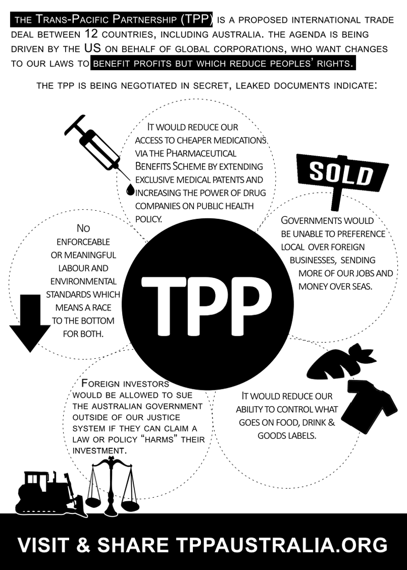 TransPacific Partnership Agreement Tpp Cons Drawbacks