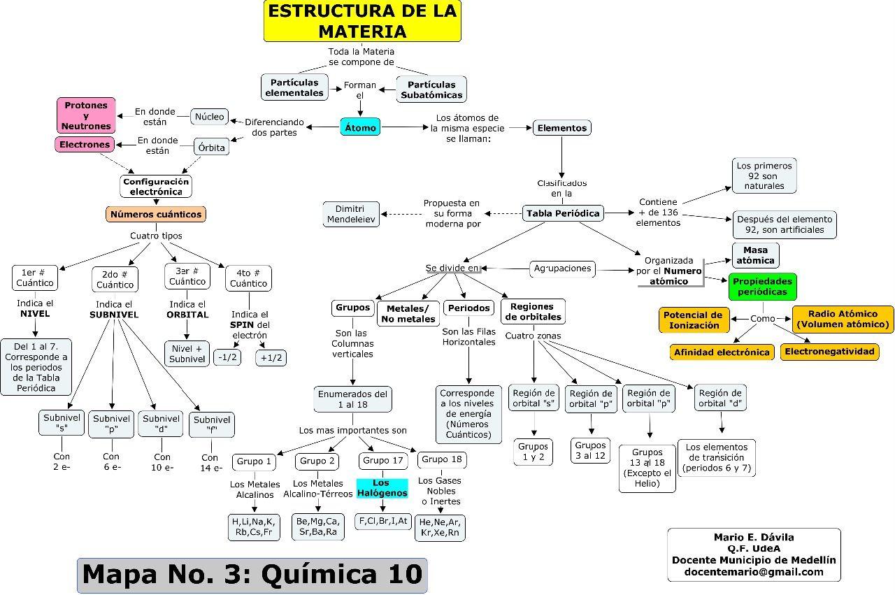 mapa no 3 estructura de la materia y tabla periodicajpg mapas