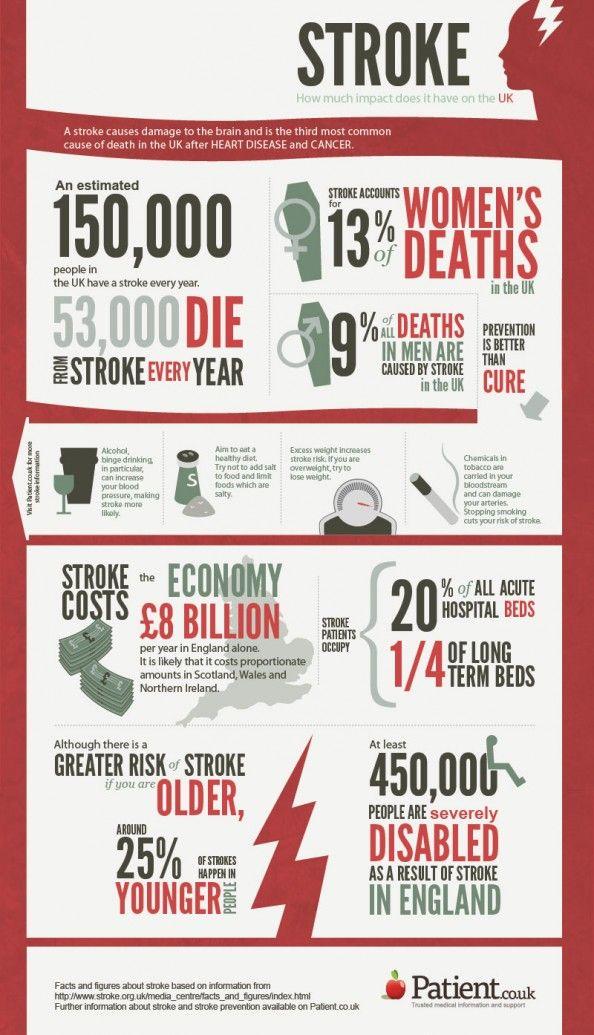 World Stroke Day Stroke Across America Infographic Stroke Prevention Prevention World Stroke Day