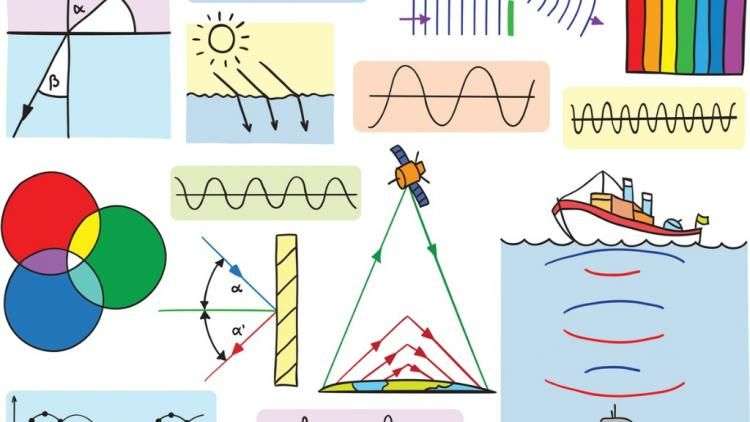 Engage Learners Studying Waves In Science With These Super Physics Resources Physics Teaching Resources Teaching