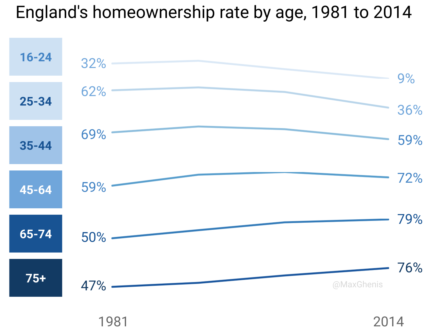 Oc England S Homeownership Rate By Age 1981 To 2014 Home
